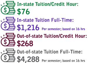 In-state Tuition $76, In-State Tuition Full Time: $1216 based on a 16 hour semester. Out-of-state tuition/credit hour $268. Out-of-state tuition full-time $4288 based on a 16 hour semester.