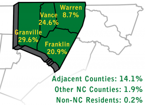 Student Residence percentage by county: Vance 24.6%, Granville 29.6%, Franklin 20.9%, Warren 8.7%. Adjacent counties account for 14.1% while other NC counties are 1.9% and Non-NC residents make up 0.2% of VGCC's curriculum students.