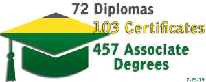 72 Diplomas, 103 Certificates, 457 Associate Degrees