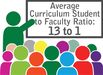 Student to faculty ratio of 13 to 1
