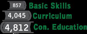 857 Basic Skills, 4,045 Curriculum, and 4,812 Con. Ed graduates