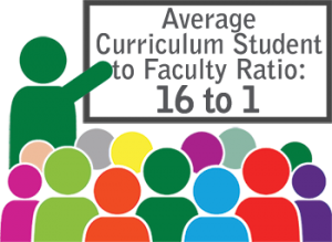 Student to faculty ratio of 16 to 1