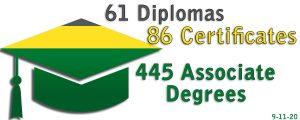 61 Diplomas, 86 Certificates, 445 Associate Degrees