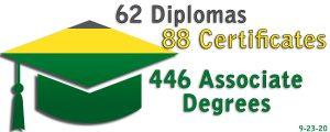 62 Diplomas, 88 Certificates, 446 Associate Degrees