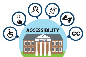 """graphical image of a two story, one building school house with the word """"Accessibility above it.  There are six bubbles surrounding the school house, each with a graphic representing an accessible service. Those graphics include, from left to right: wheel chair accessible, brail, enlarged text, audible services, sign language, and closed captioning."""