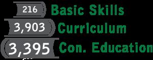 216 Basic Skills, 3,903 Curriculum, 3,395 Con. Education