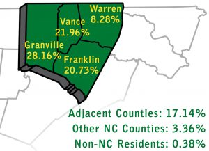 Vance 21.96%, Granville 28.16%, Franklin 20.73%, Warren 8.28%, Adjacent Counties 17.14%, Other NC County 3.36%, Non-NC Resident 0.38%