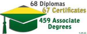 Green and yellow graduation cap - 68 Diplomas, 67 Certificates, 459 Associate Degrees