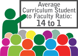 Average Curriculum Student to Faculty Ratio: 14 to 1