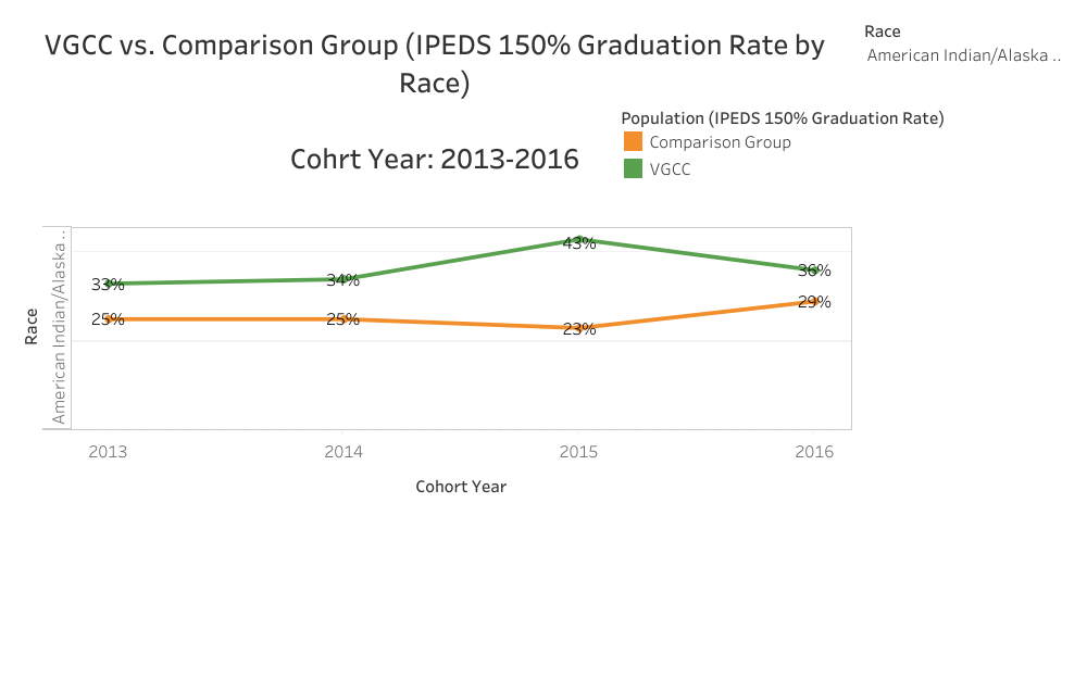 Graphical Representation of data presented in American Indian/Alaska Native VGCC vs. Comparison (IPEDS 150% Graduation Rate by Race) Cohort Year: 2013-2016