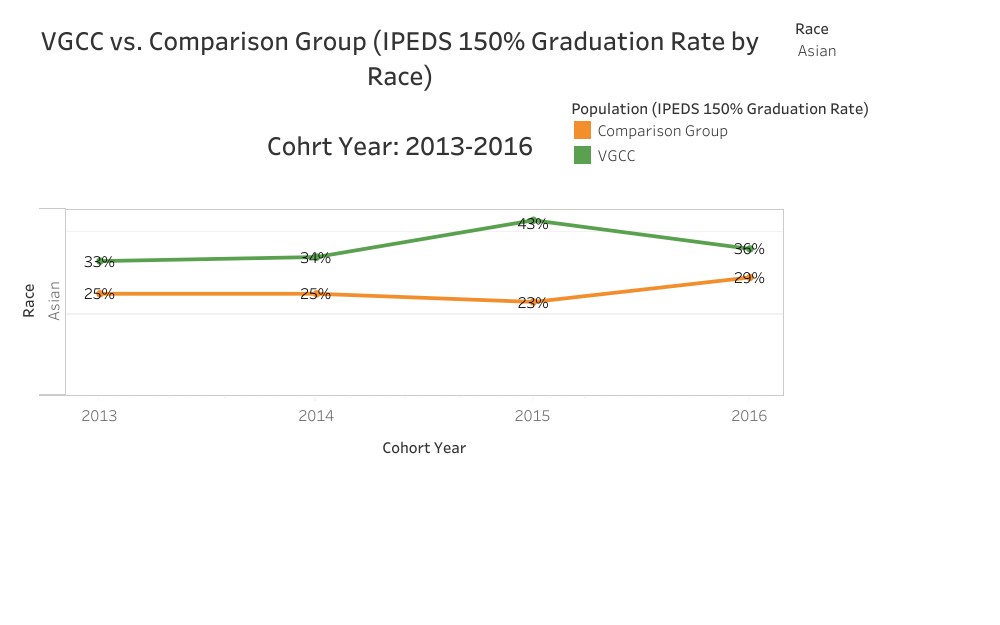 Graphical Representation of data presented in Asian VGCC vs. Comparison (IPEDS 150% Graduation Rate by Race) Cohort Year: 2013-2016 table
