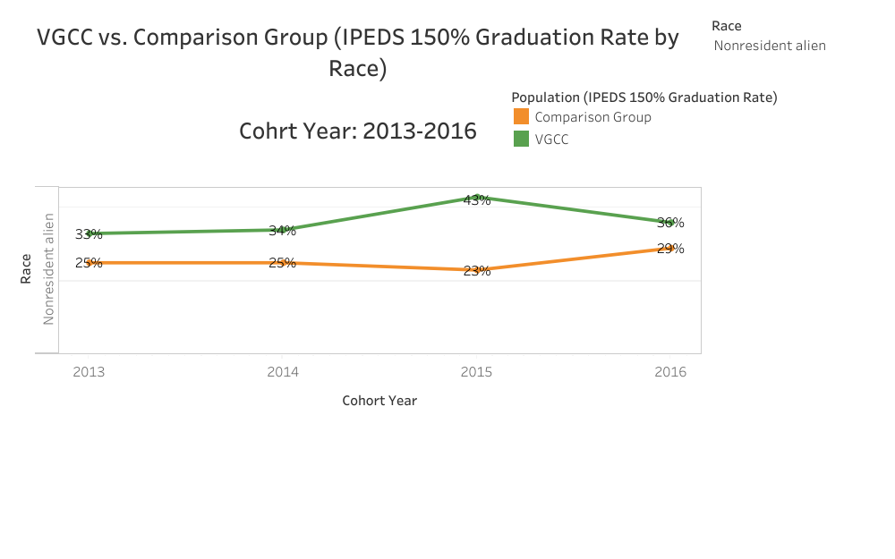 Graphical Representation of data presented in Nonresident Alien VGCC vs. Comparison (IPEDS 150% Graduation Rate by Race) Cohort Year: 2013-2016 table
