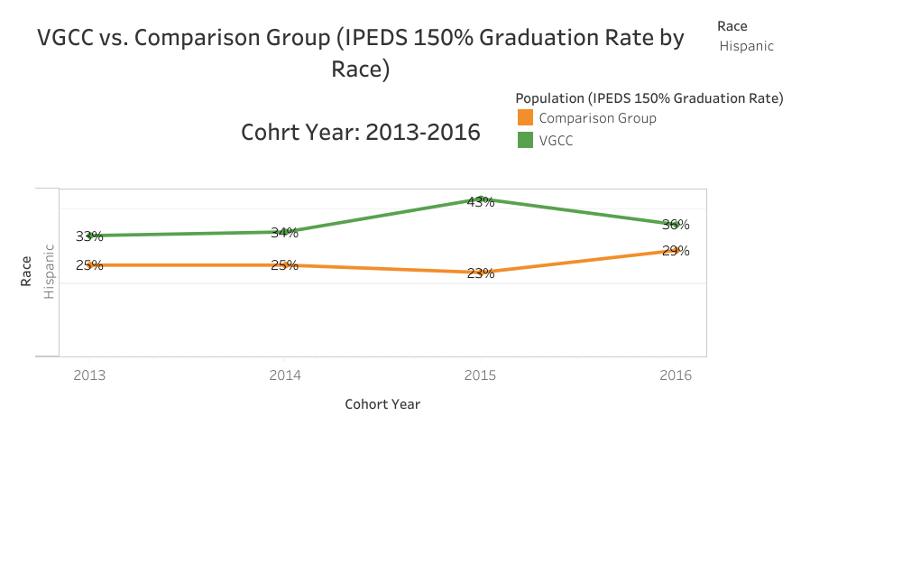 Graphical Representation of data presented in Hispanic VGCC vs. Comparison (IPEDS 150% Graduation Rate by Race) Cohort Year: 2013-2016 table