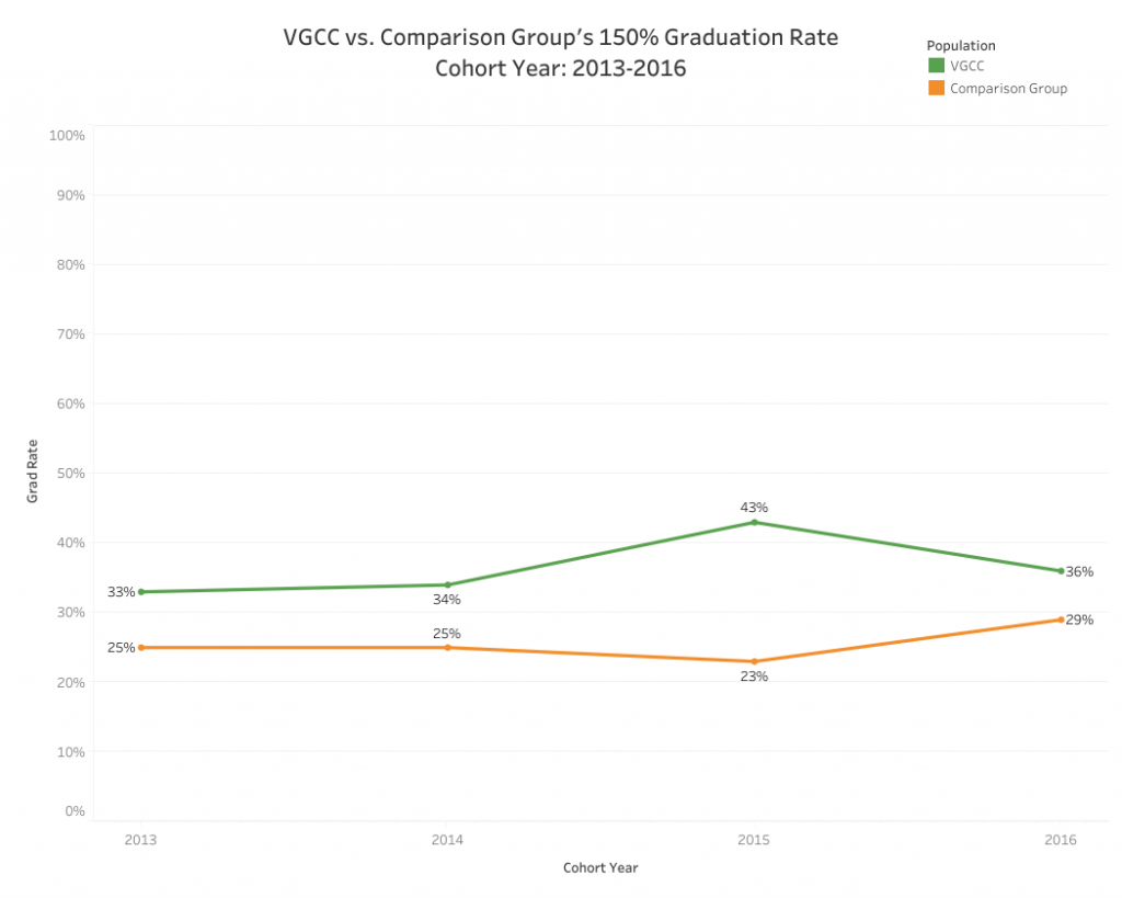 Graphical representation of data presented in the VGCC vs. Comparison Group's 150% Graduation Rate, Cohort Year: 2013-2016 table