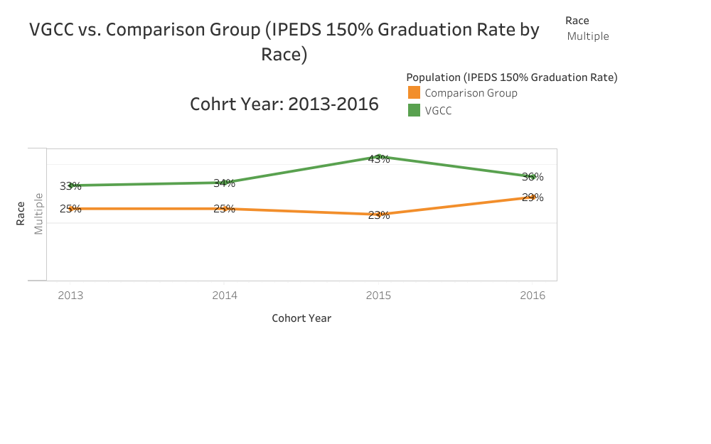 Graphical Representation of data presented in Multiple VGCC vs. Comparison (IPEDS 150% Graduation Rate by Race) Cohort Year: 2013-2016 table
