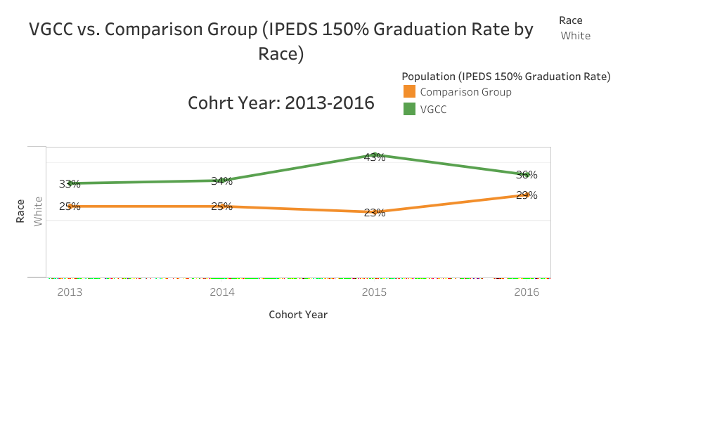 Graphical Representation of data presented in White VGCC vs. Comparison (IPEDS 150% Graduation Rate by Race) Cohort Year: 2013-2016 table